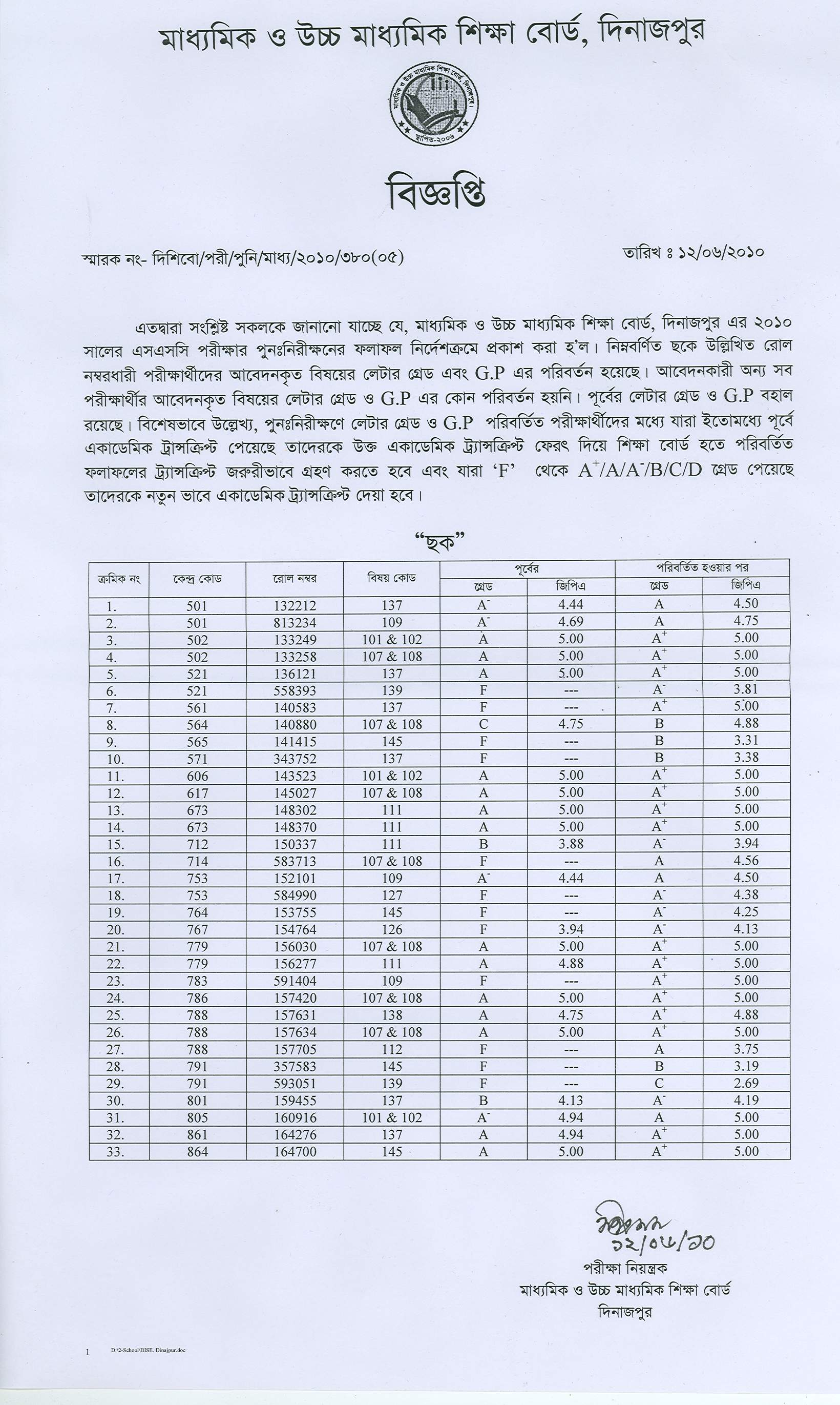 Dinajpur Result Of Ssc