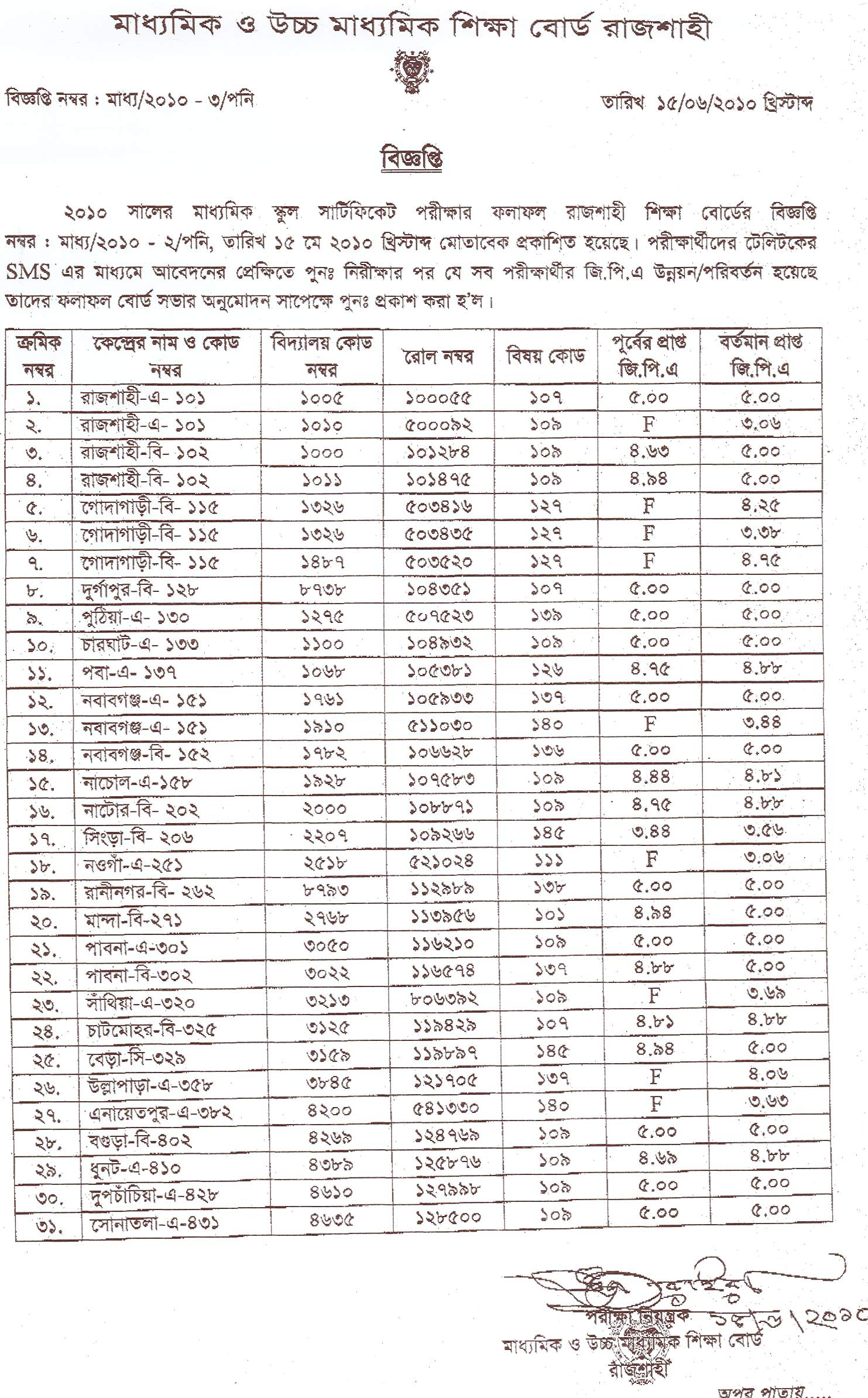 Rajshahi Result Of Ssc